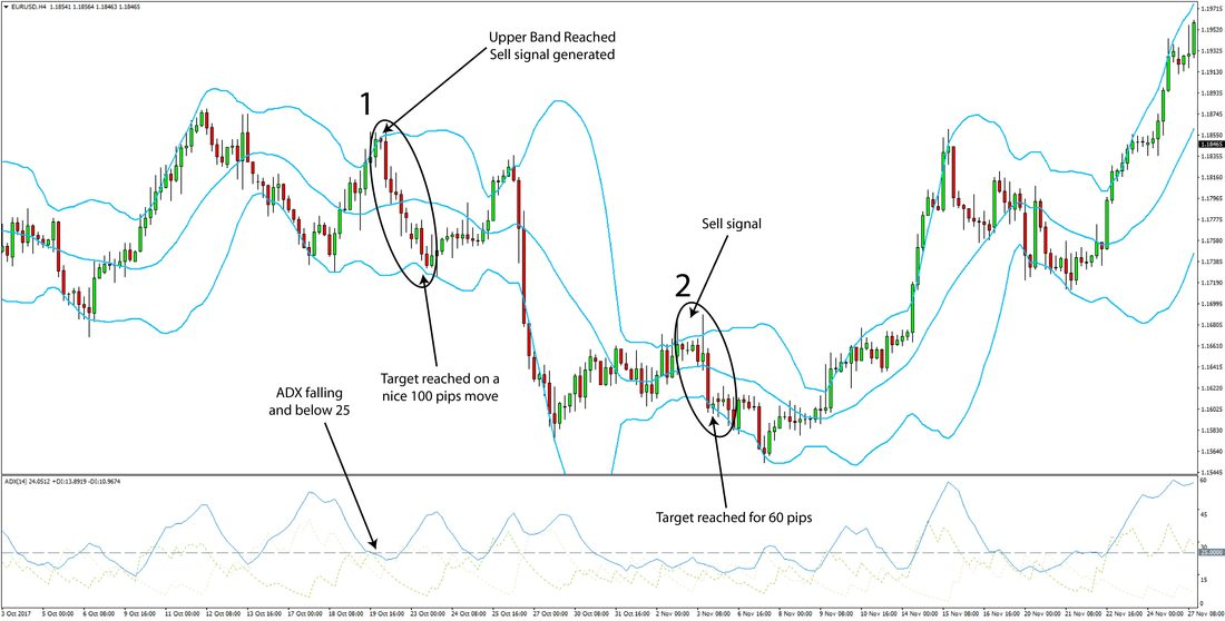 Forex strategy with Bollinger Bands and ADX