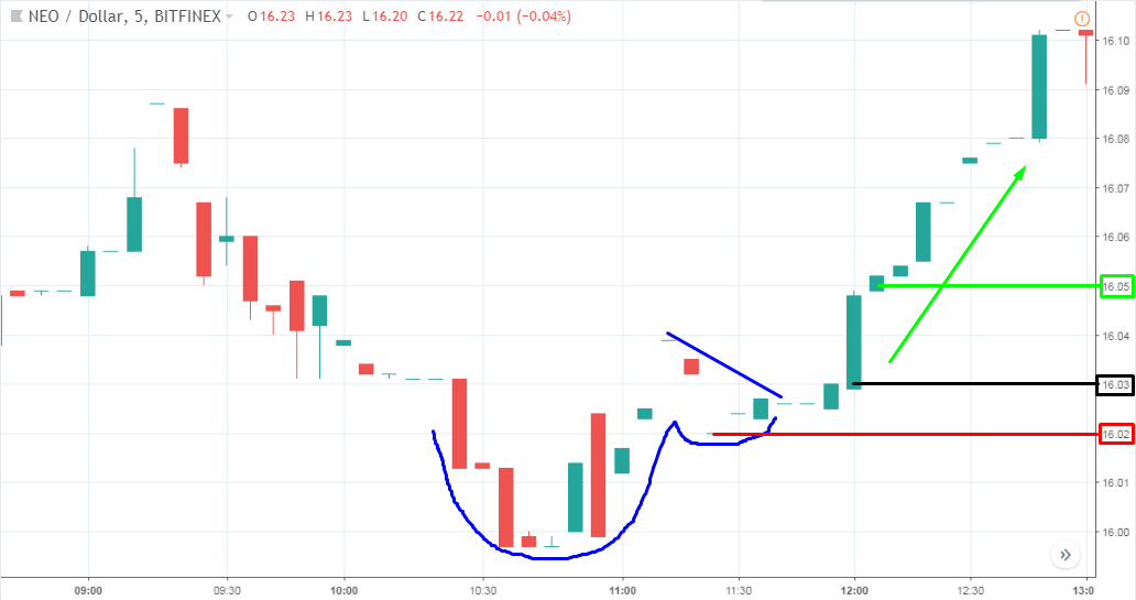 crypto trading cup and handle pattern