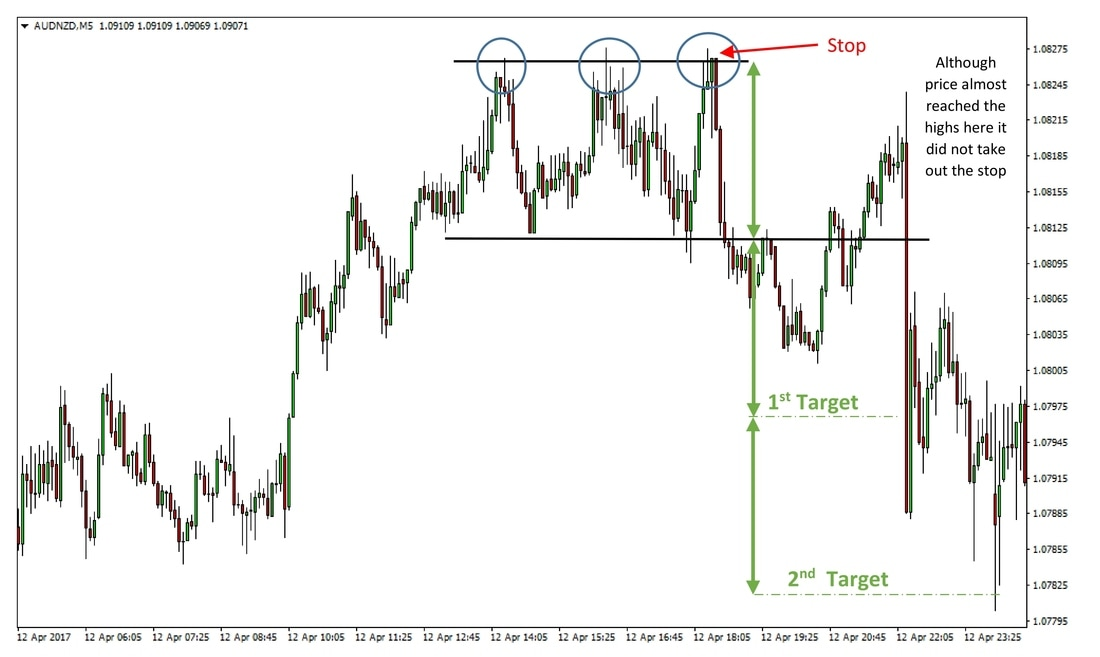 A triple top pattern on the AUDNZD 5m chart