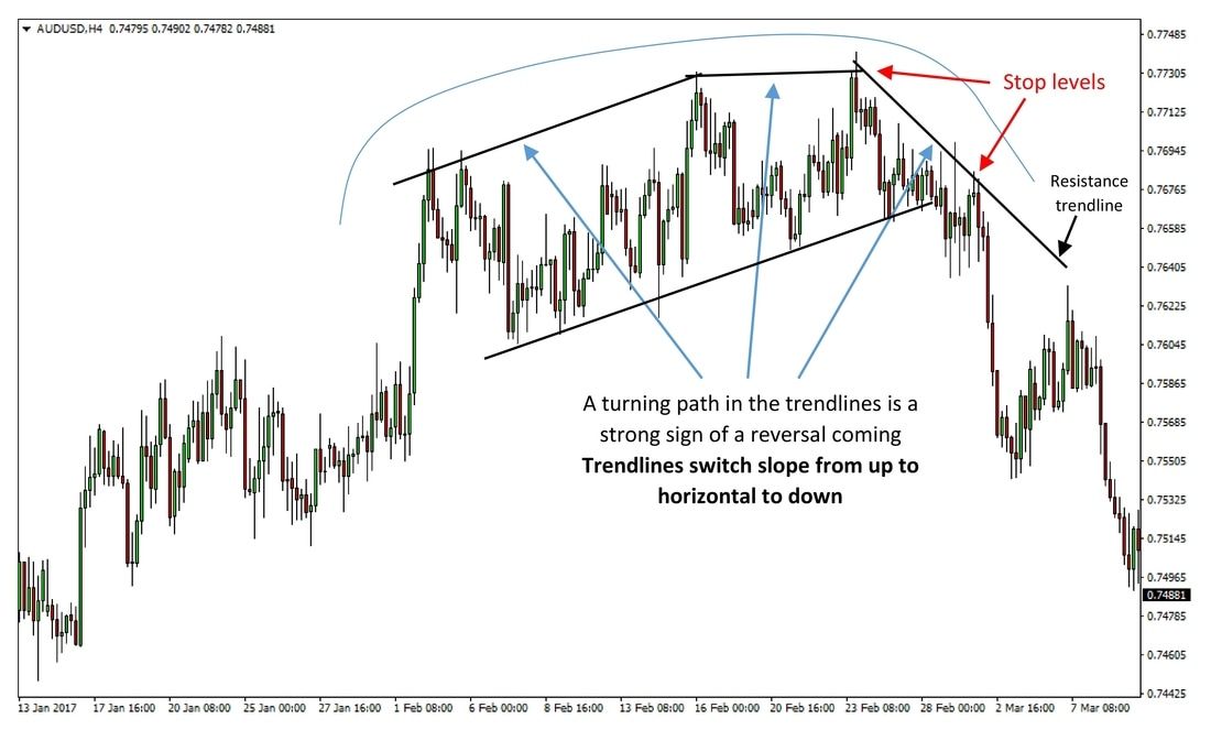 Rounding and Triple Tops and Bottoms preview