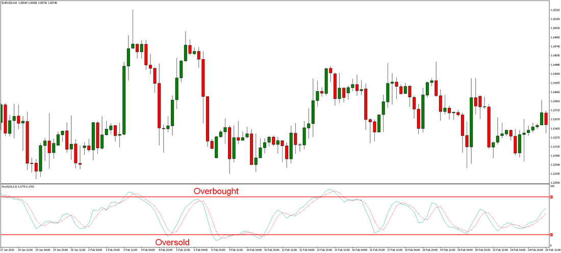 Stochastic Oscillator Overbought and Oversold Trading