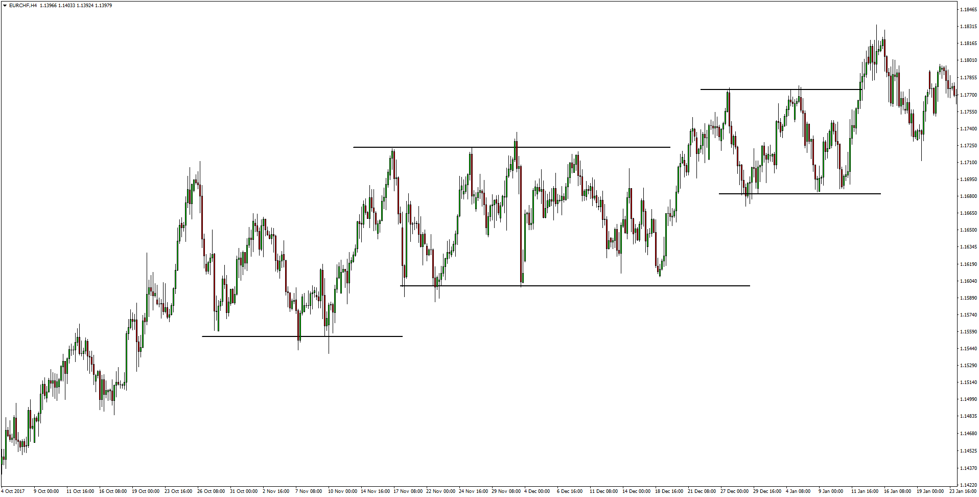 EURCHF Price Action Trading Strategy preview