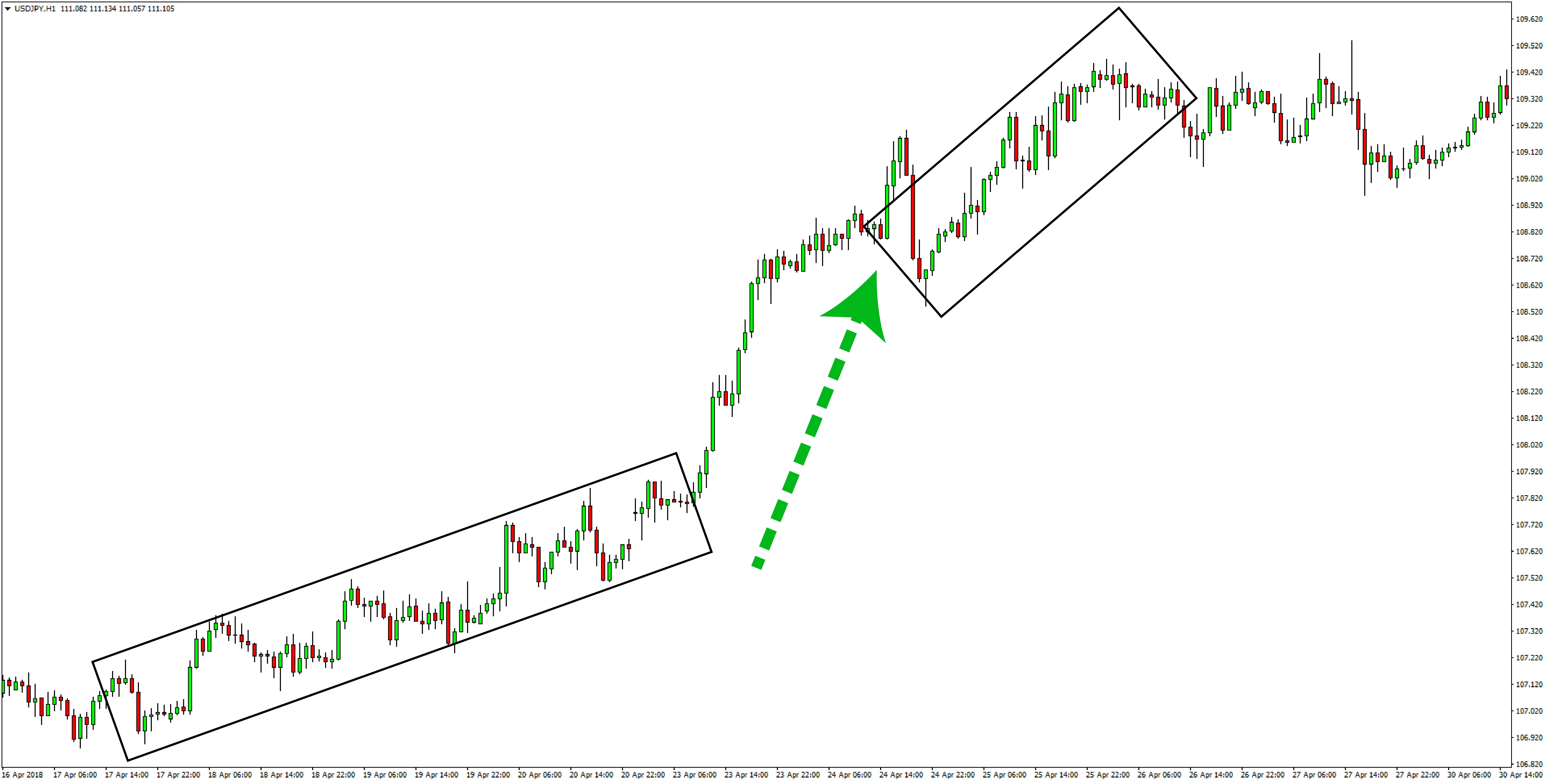 USDJPY price action trading forex
