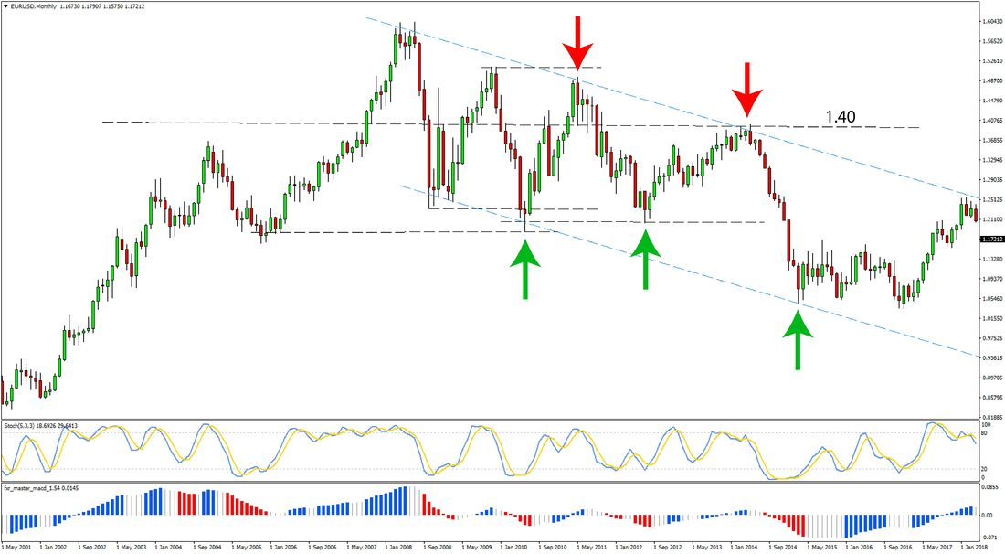 Support and Resistance Forex Monthly Strategy preview