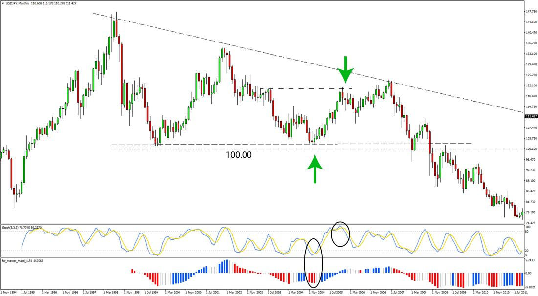 Forex monthly timeframe strategy signal