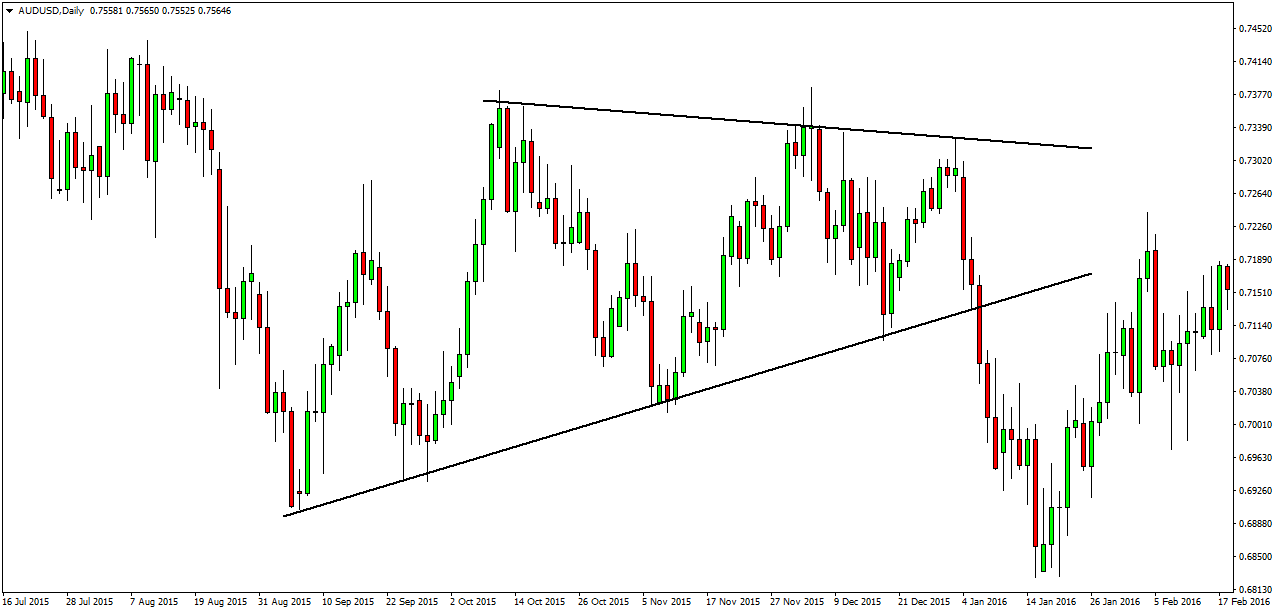 Support Resistance Breakout