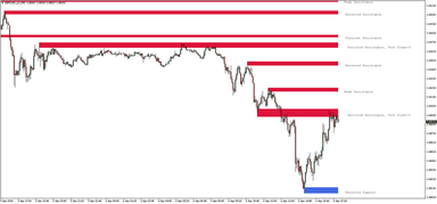 Support Resistance Indicator