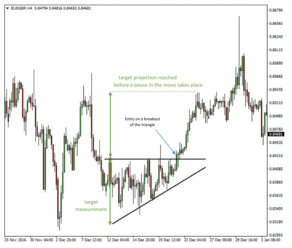 EURGBP 4h chart - Ascending triangle