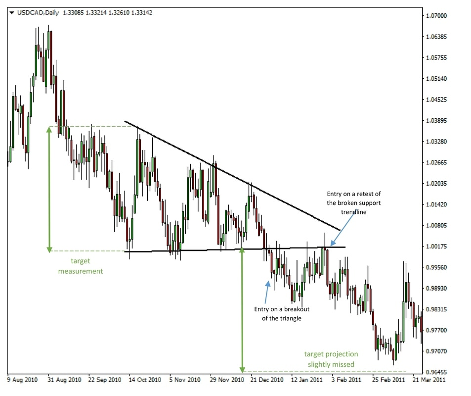 USDCAD Daily chart - Descending triangle