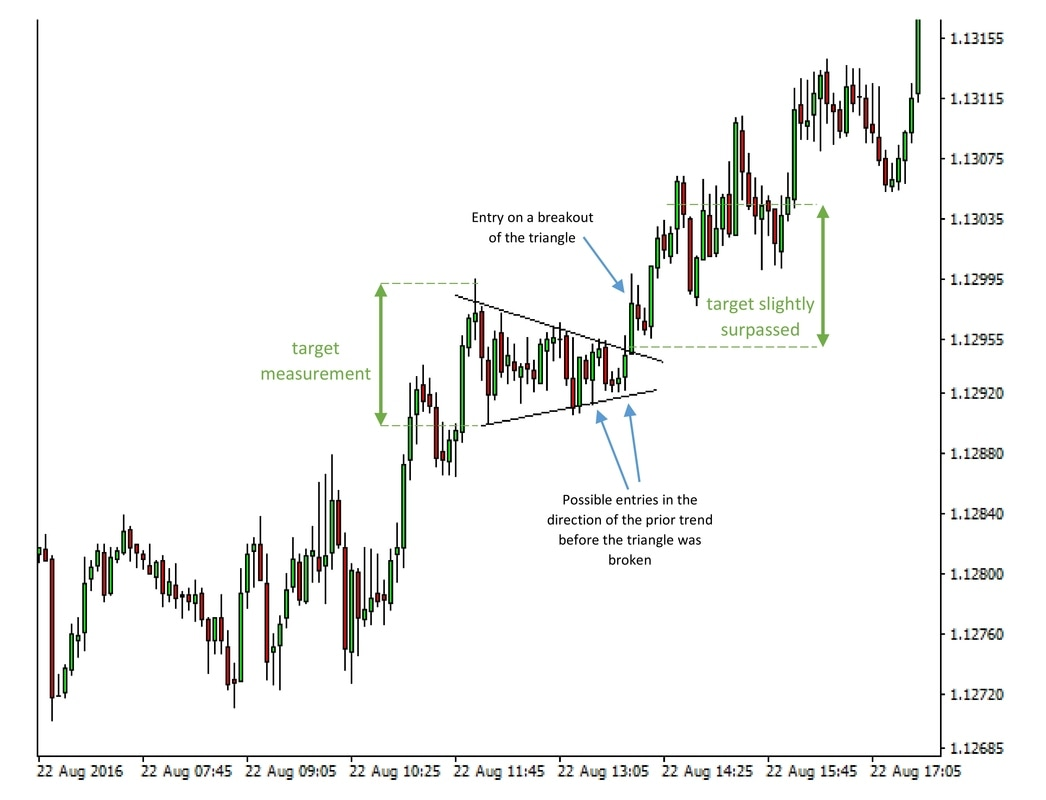 An example of a symmetrical triangle on EURUSD 5m chart