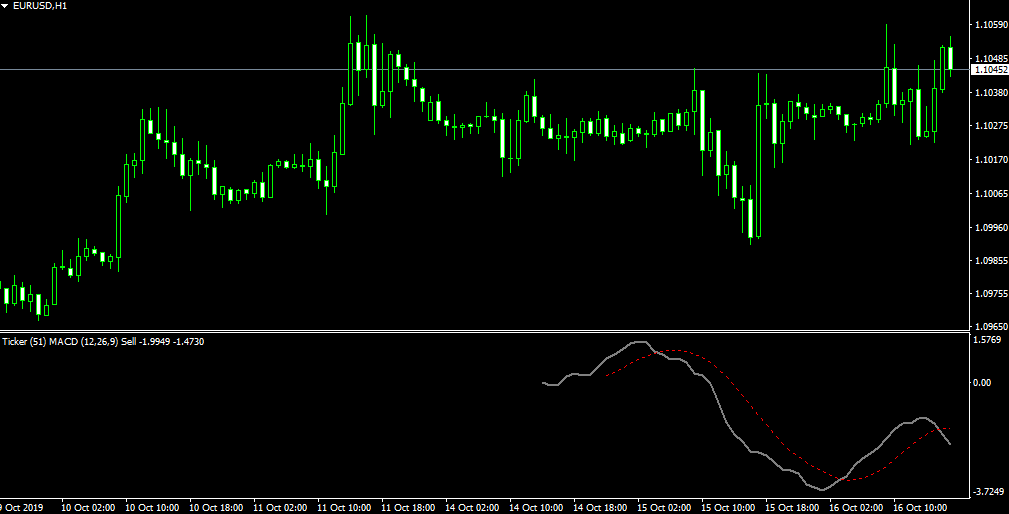 MACD MT4 indicator based on tick chart