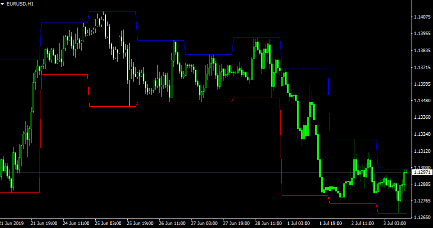 daily day high low metatrader 4 mt4 indicator forex trading