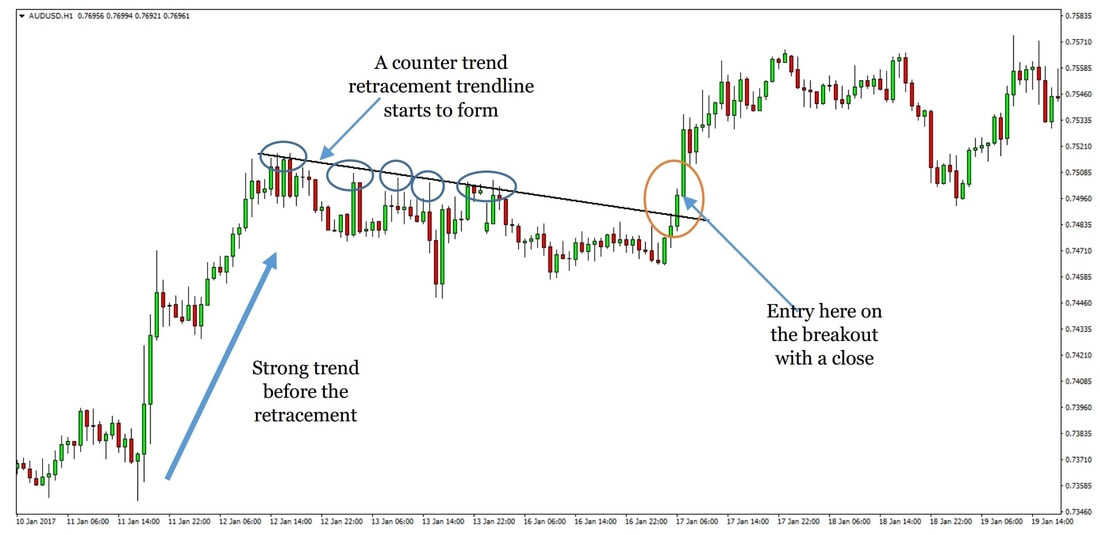 4 Hour Chart Trend Following Strategy preview