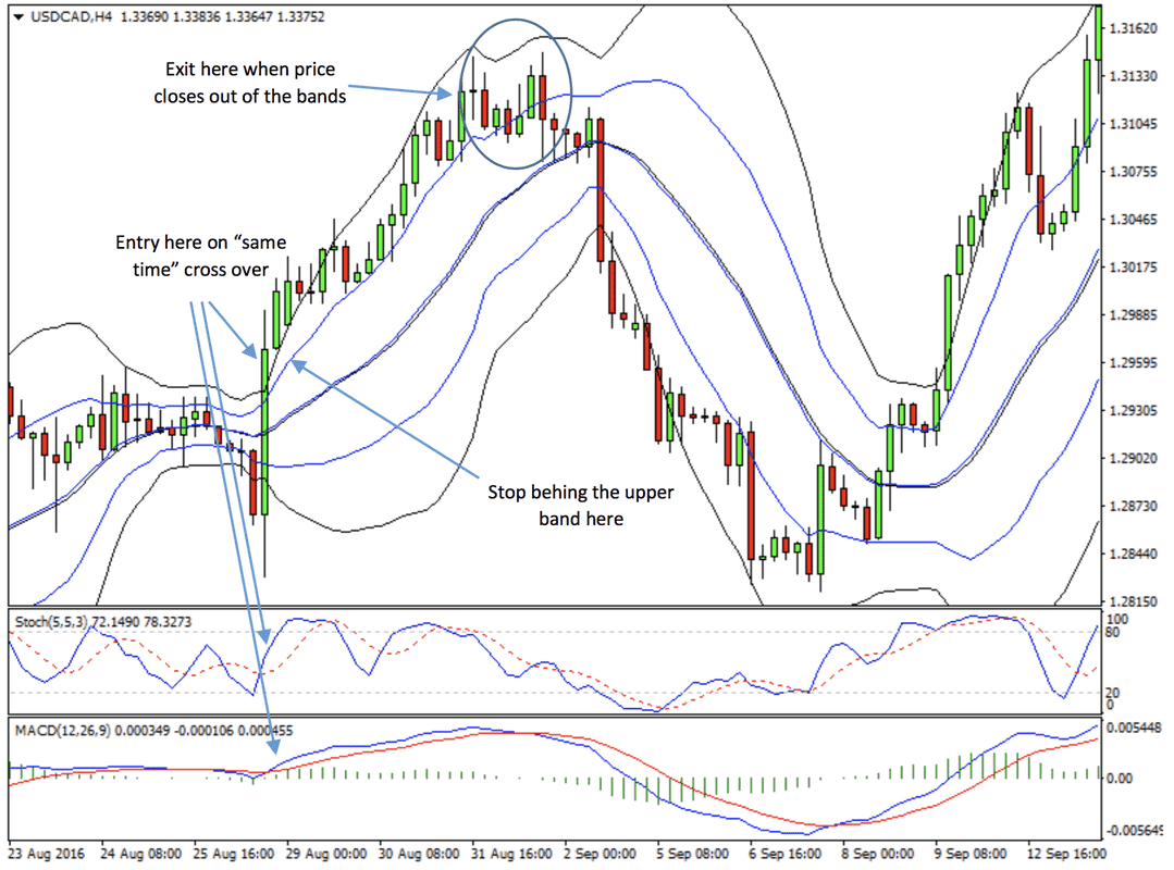 Double Bollinger Band, MACD, Stochastic Crossover Forex Strategy preview