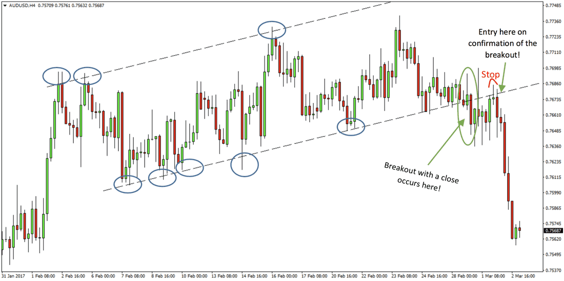 Forex Breakout Confirmation Strategy preview