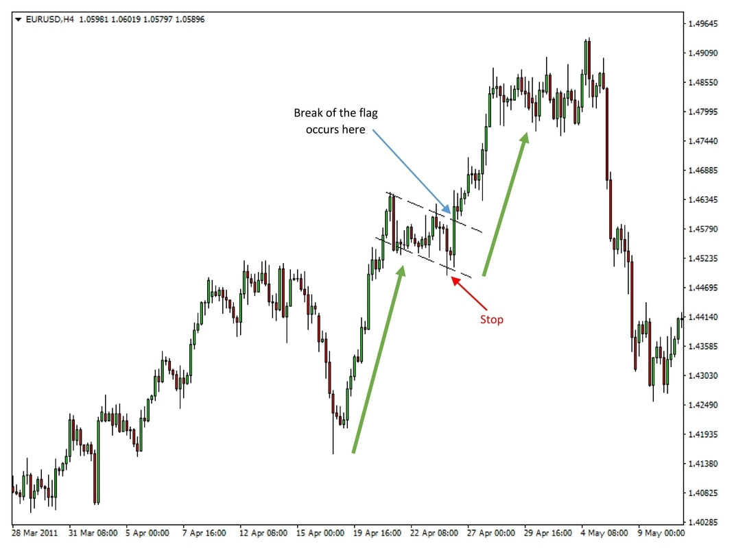 Trading the Flag and the Wedge Chart Patterns preview