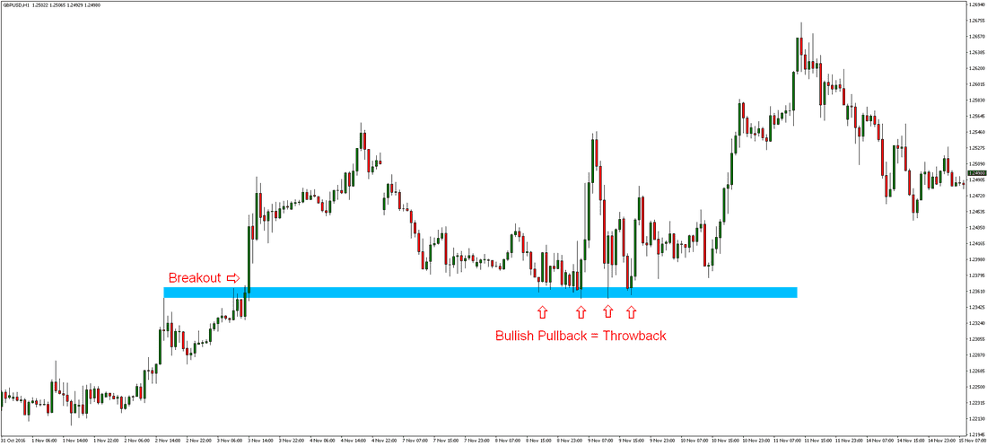 Pullback Forex Trading Strategy preview