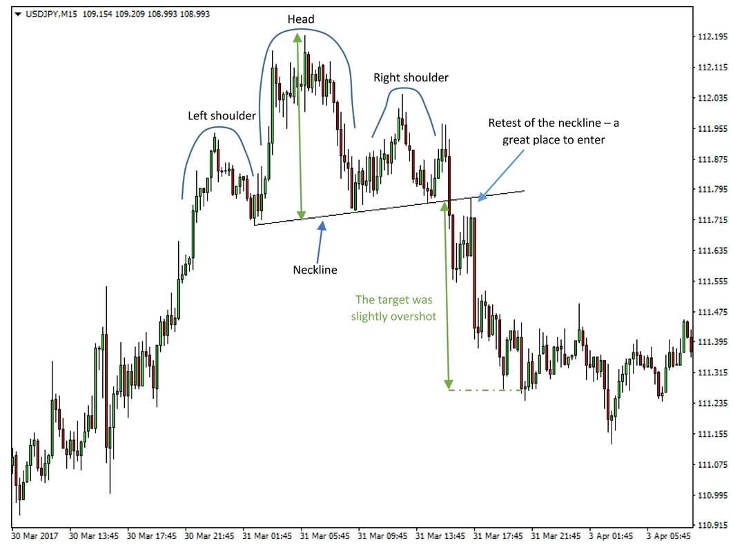 Head and Shoulder, Double Top and Double Bottom Chart Patterns Strategy preview