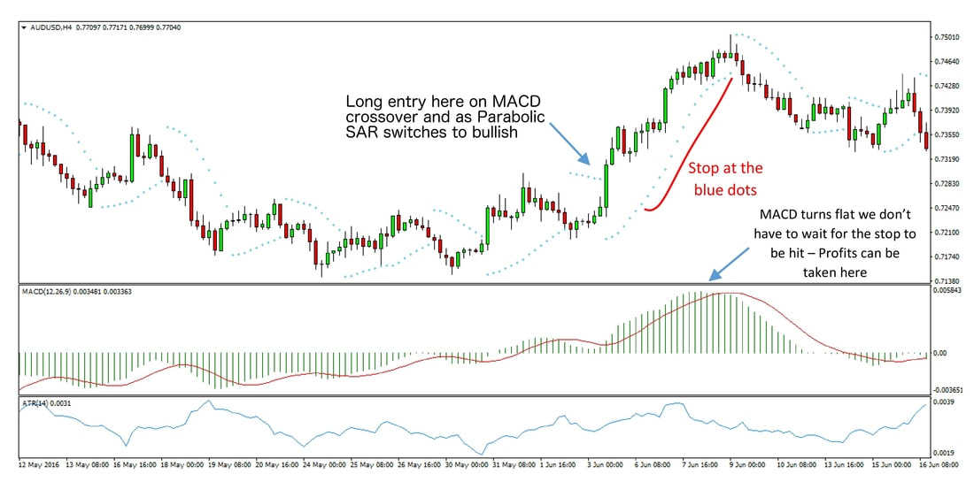 MACD Trend Forex Trading Strategy preview