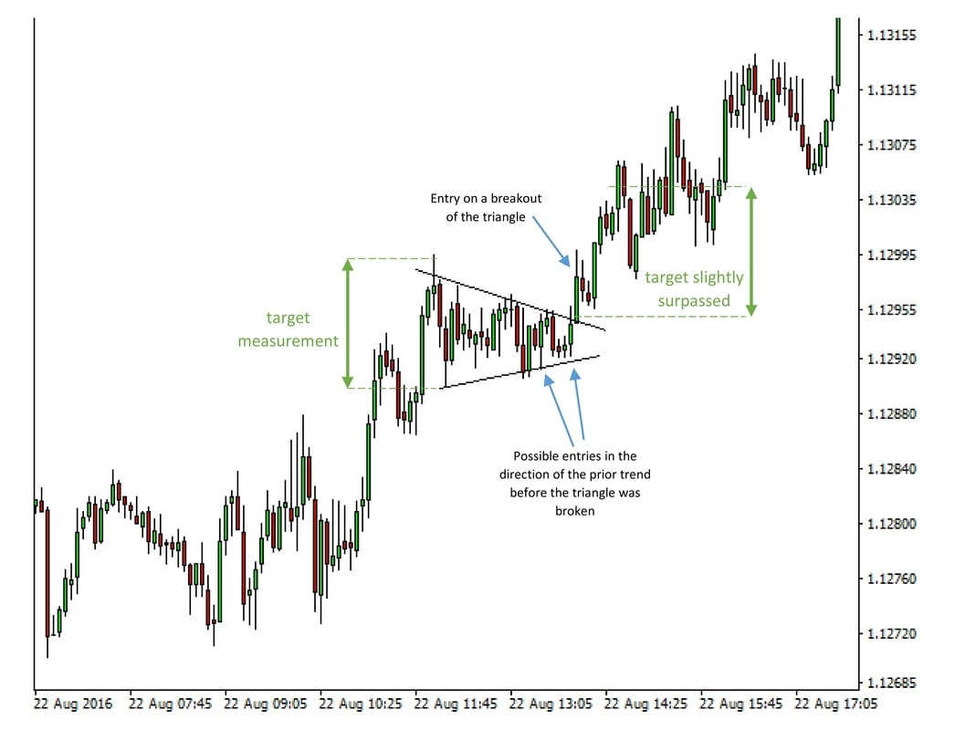 The Triangle Pattern Forex Trading System preview
