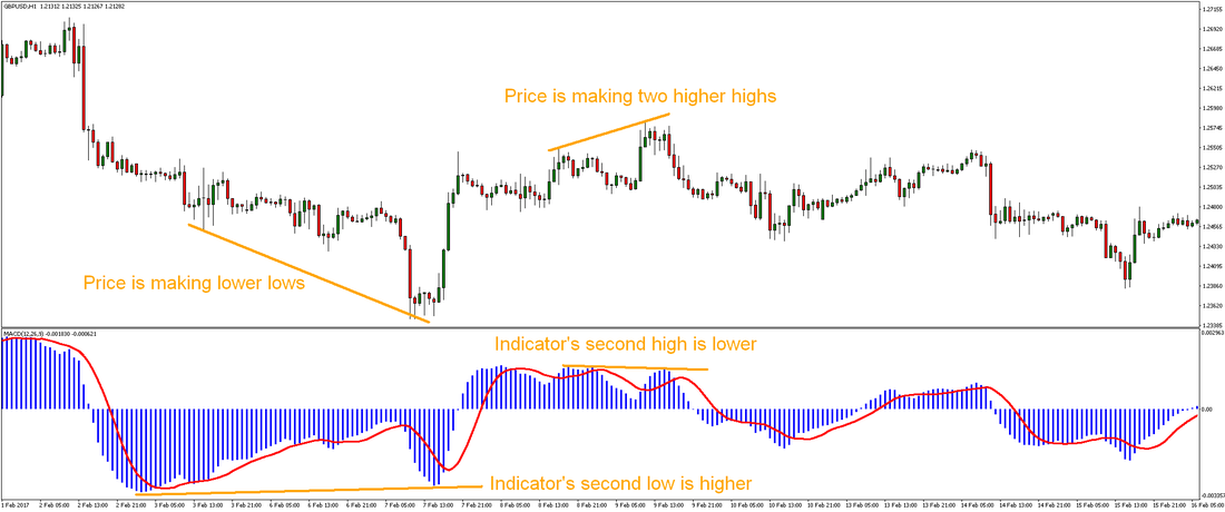Forex Divergence Trading