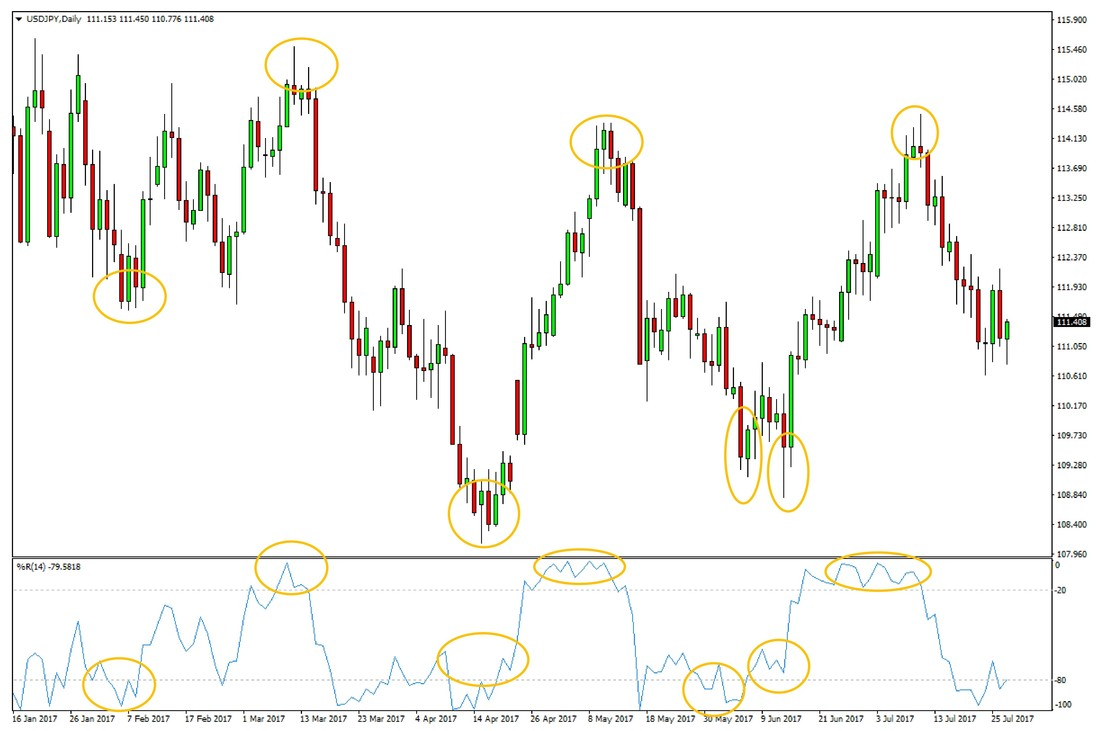 Daily USDJPY chart – Peaks and Troughs were indicated by extreme values on the Williams %R indicator