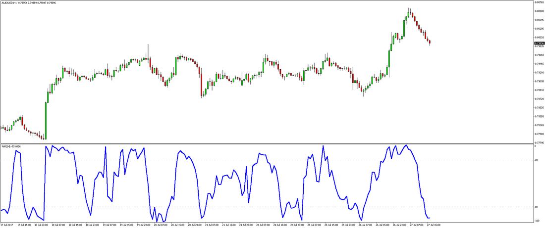 Trading Overbought and Oversold Levels with the Williams %R indicator