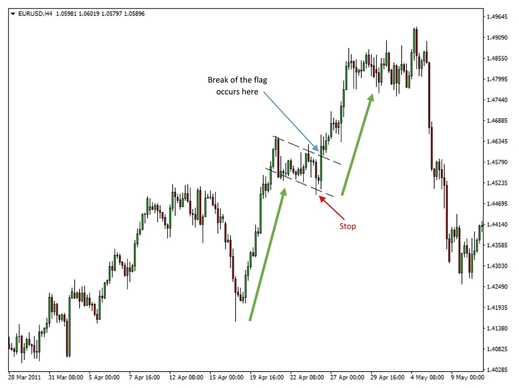 Bullish flag on EURUSD 4h chart