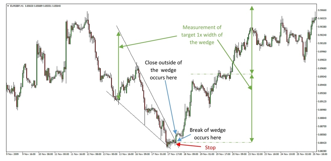 Falling wedge on the EURGBP 1h chart