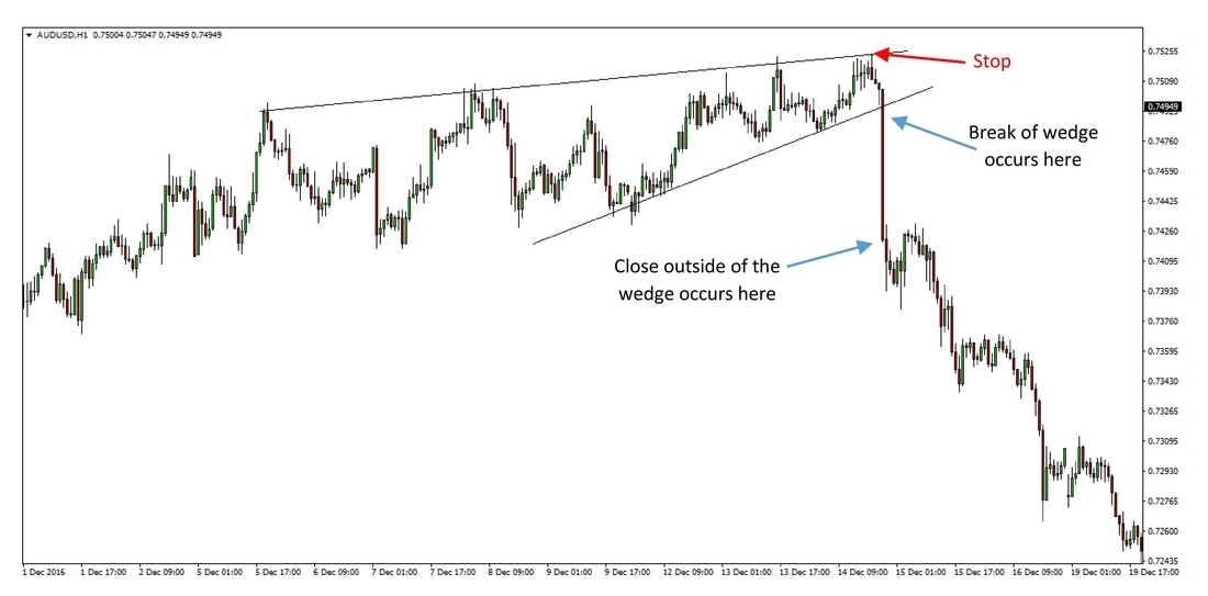An example of a rising wedge on AUDUSD 1h chart
