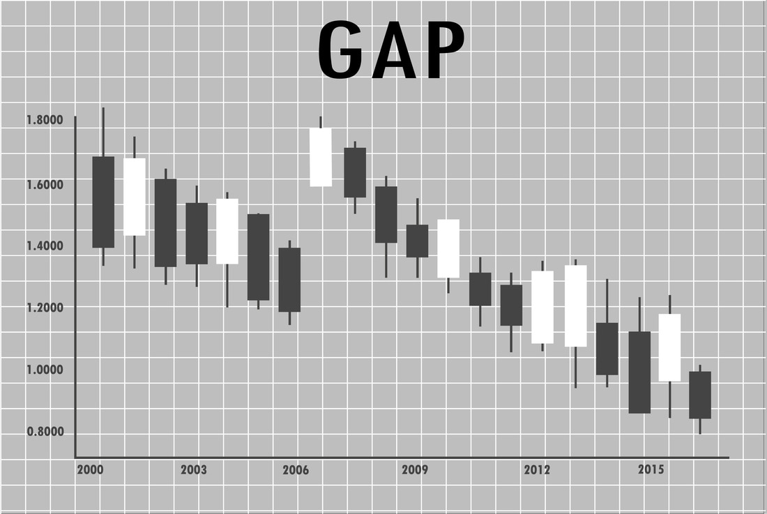 Trading the Gap Forex Trading Strategy preview