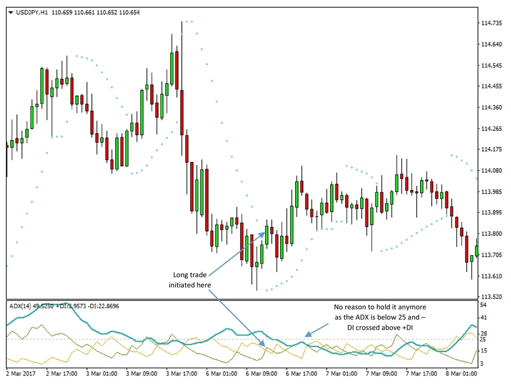 USDJPY 1h chart - ADX and Parabolic SAR Forex Trading System