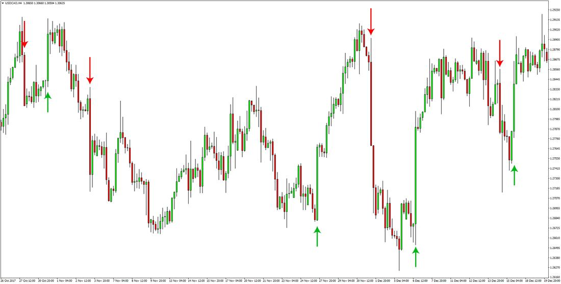 USDCAD price action trading forex
