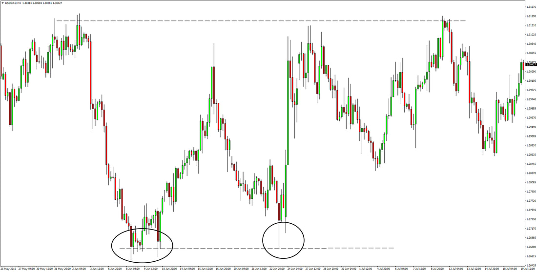 USDCAD trading support resistance price action
