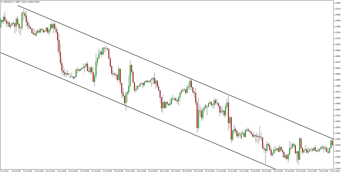 USDCAD price action trend trading channels swing