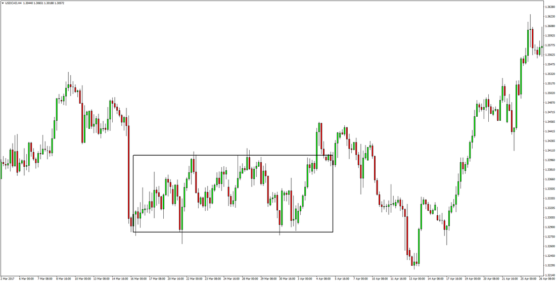 USDCAD Forex fakeouts breakouts fake