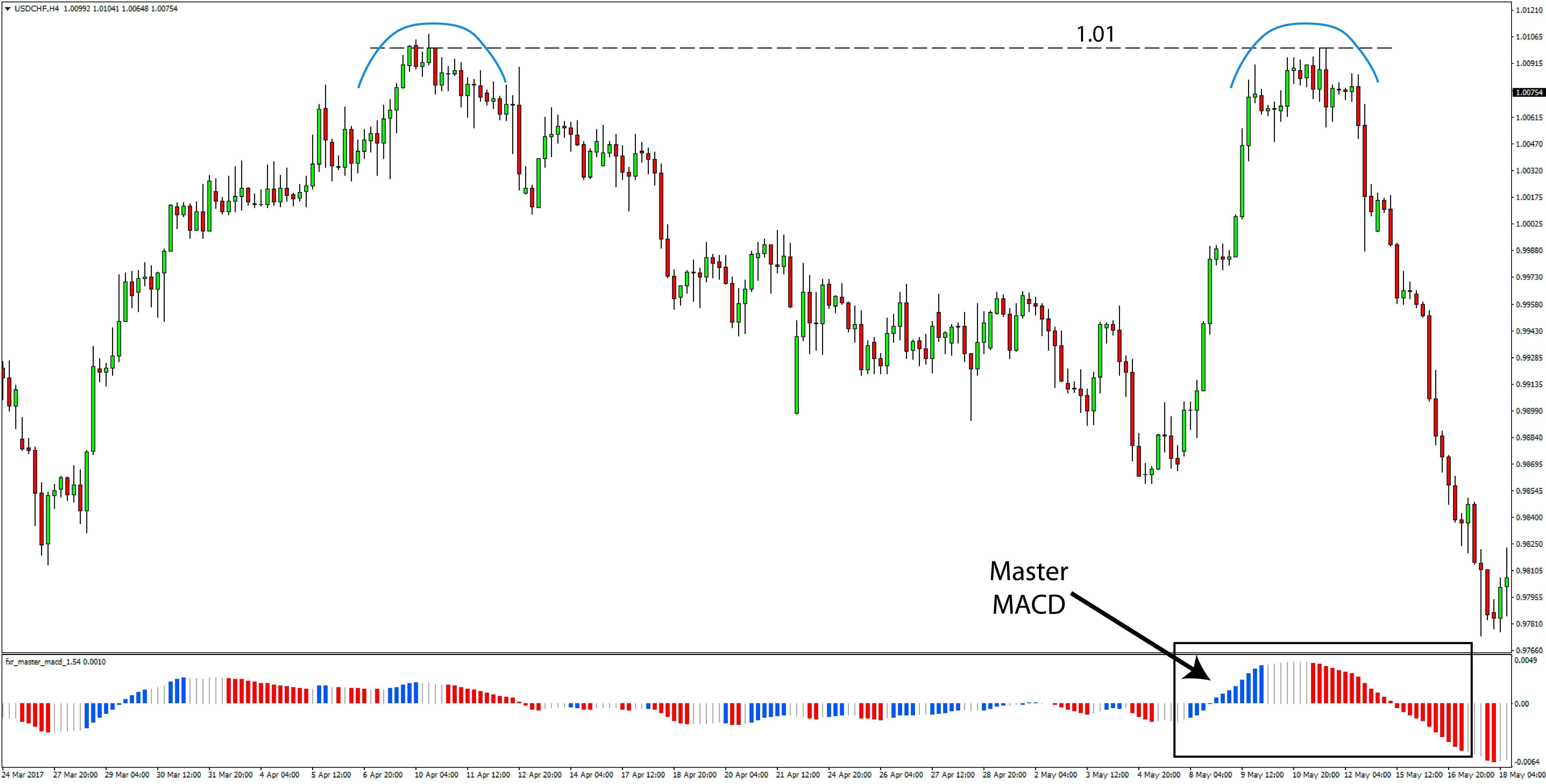 USDCHF Price Action Trading Strategy preview