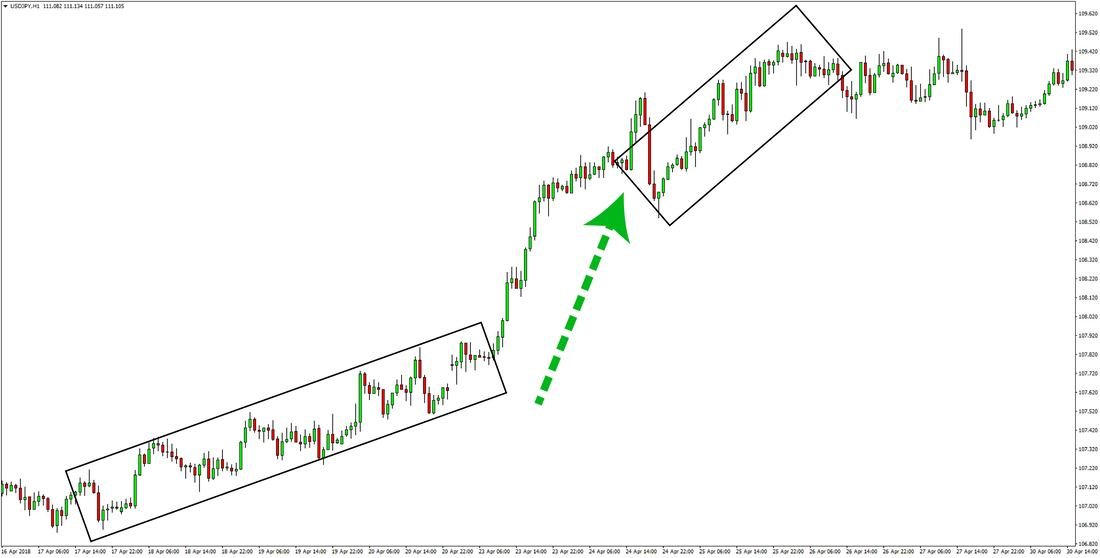USDJPY risk on bull trend