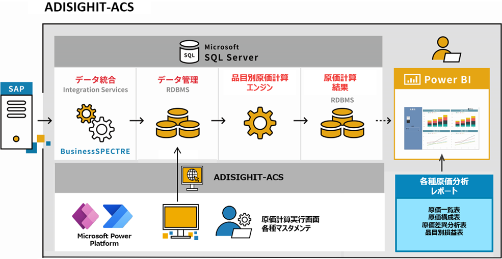 ADISIGHT-ACSのシステム構成図。ADISIGHT-ACSは大きく4つの機能群から構成されております。