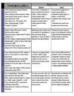 Революционна дейност и идейни възгледи на великите българи - таблица