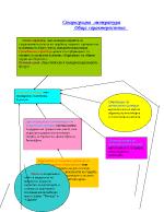 Старогръцка литература - Обща характеристика като схема