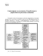 Разработване и управление на рекламна кампания