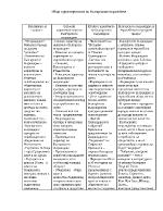 Обща характеристика на българското Възраждане