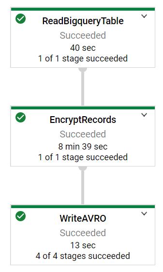 Encryption pipeline DAG