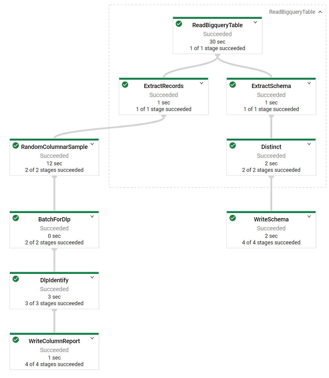 Sample-and-identify pipeline DAG