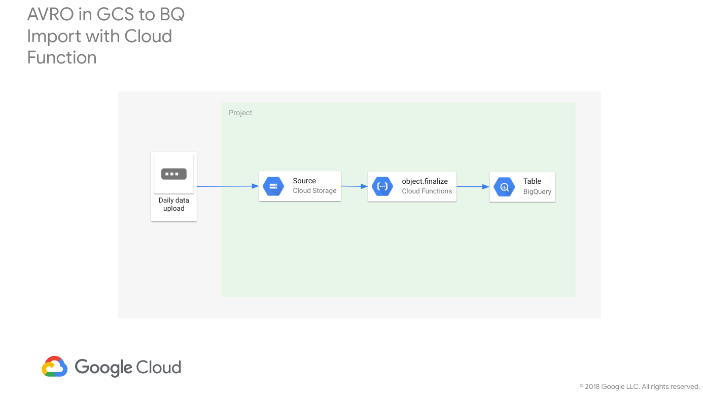 AVRO/CSV Import to BigQuery from Cloud Storage with a Cloud