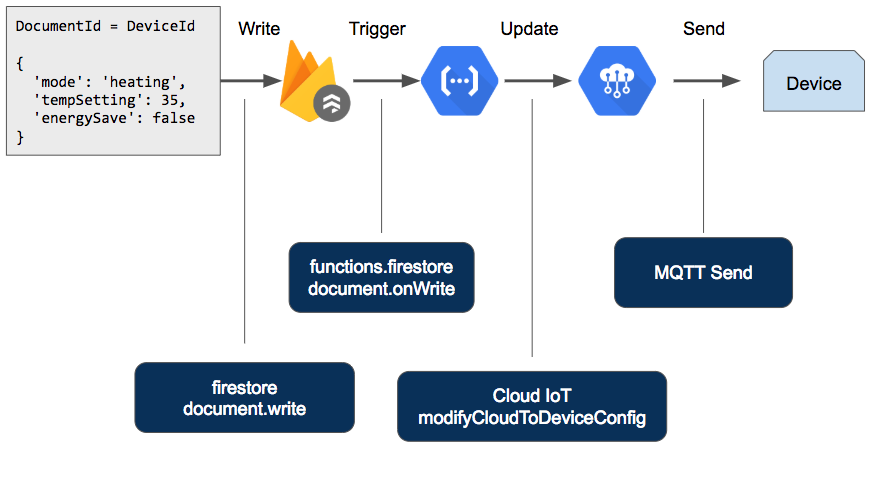 Using Cloud Firestore with Cloud IoT Core for device