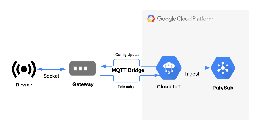 Using Cloud IoT Core gateways with a Raspberry Pi | Using