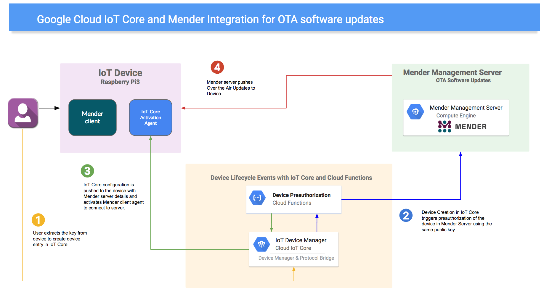 Over-the-air software updates for embedded Linux with Mender on