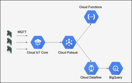 Real time Data Processing With Cloud IoT Core | Real time Data
